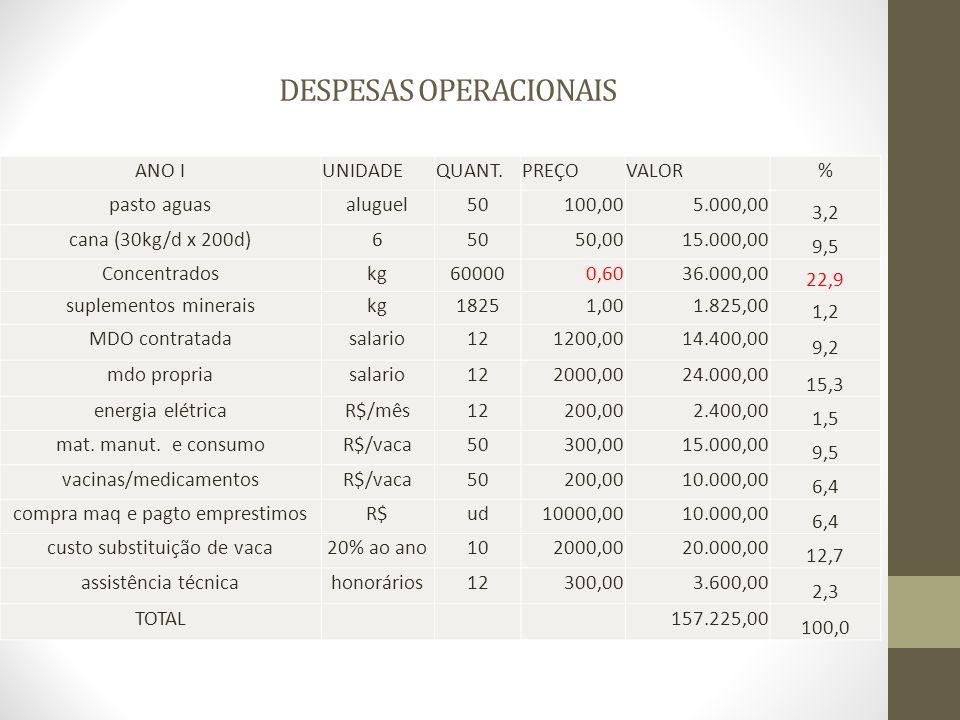 DESPESAS OPERACIONAIS ANO IUNIDADEQUANT.PREÇOVALOR% pasto aguasaluguel50100,005.000,00 3,2 cana (30kg/d x 200d)65050,0015.000,00 9,5 Concentradoskg600