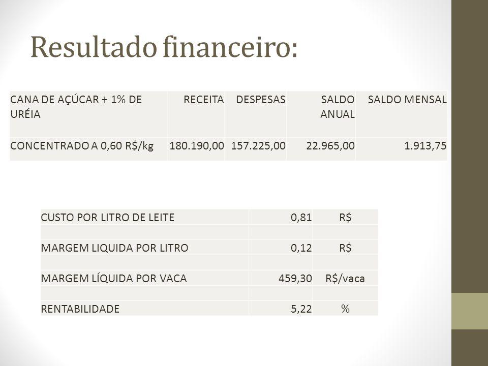 Resultado financeiro: CANA DE AÇÚCAR + 1% DE URÉIA RECEITADESPESAS SALDO ANUAL SALDO MENSAL CONCENTRADO A 0,60 R$/kg180.190,00157.225,0022.965,001.913