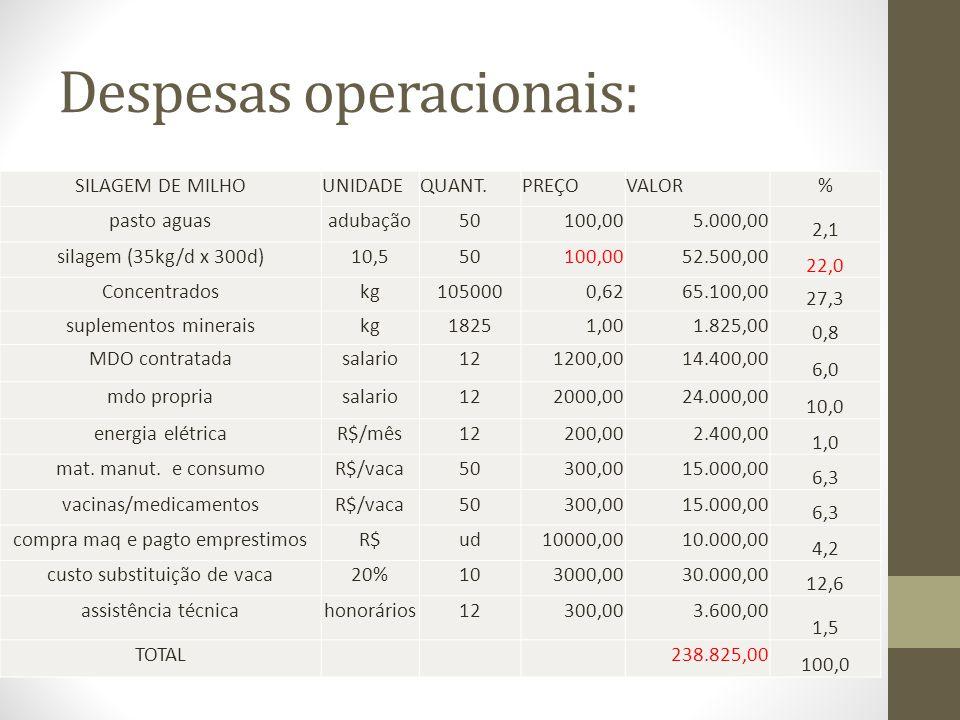 Despesas operacionais: SILAGEM DE MILHOUNIDADEQUANT.PREÇOVALOR% pasto aguasadubação50100,005.000,00 2,1 silagem (35kg/d x 300d)10,550100,0052.500,00 2