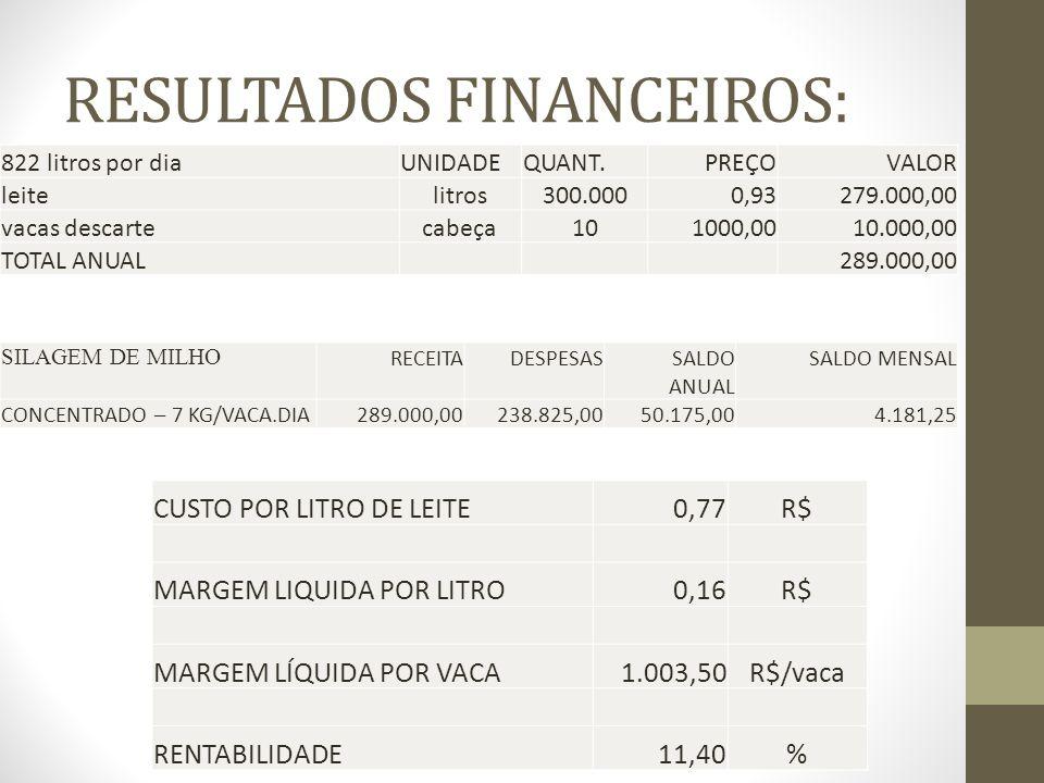 RESULTADOS FINANCEIROS: SILAGEM DE MILHO RECEITADESPESAS SALDO ANUAL SALDO MENSAL CONCENTRADO – 7 KG/VACA.DIA289.000,00238.825,0050.175,004.181,25 CUS