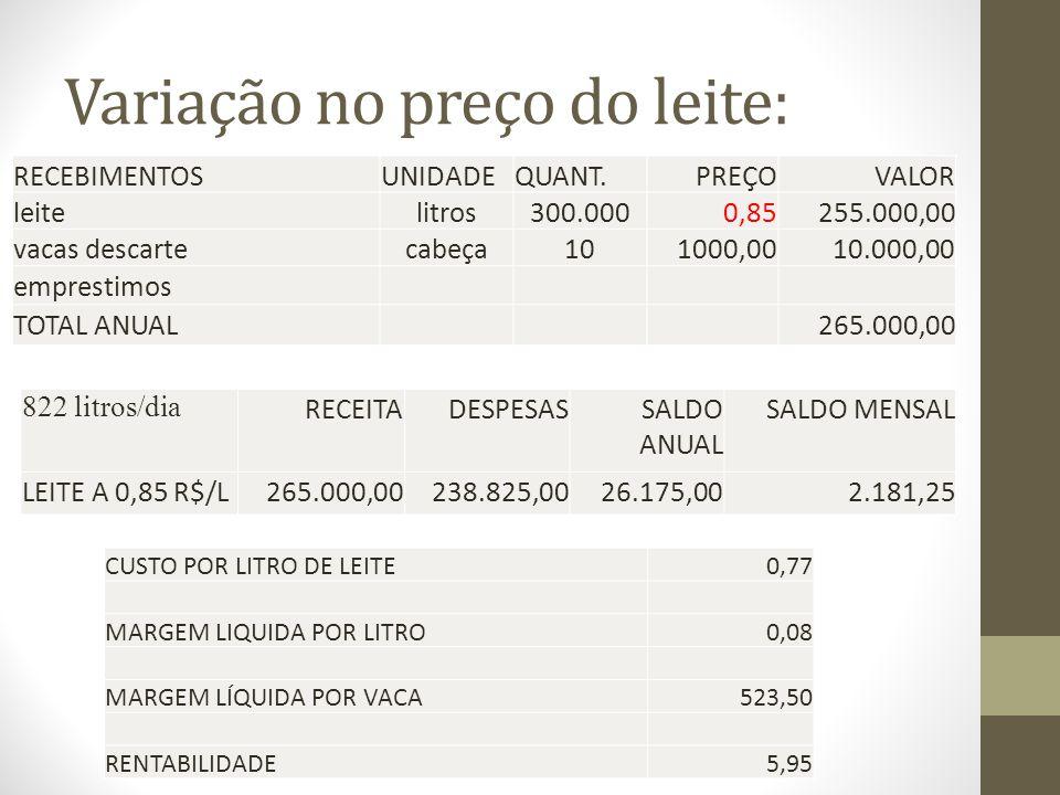 Variação no preço do leite: RECEBIMENTOSUNIDADEQUANT.PREÇOVALOR leitelitros300.0000,85255.000,00 vacas descartecabeça101000,0010.000,00 emprestimos TO