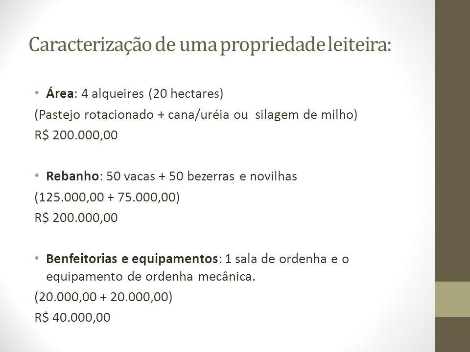 Caracterização de uma propriedade leiteira: Área: 4 alqueires (20 hectares) (Pastejo rotacionado + cana/uréia ou silagem de milho) R$ 200.000,00 Reban