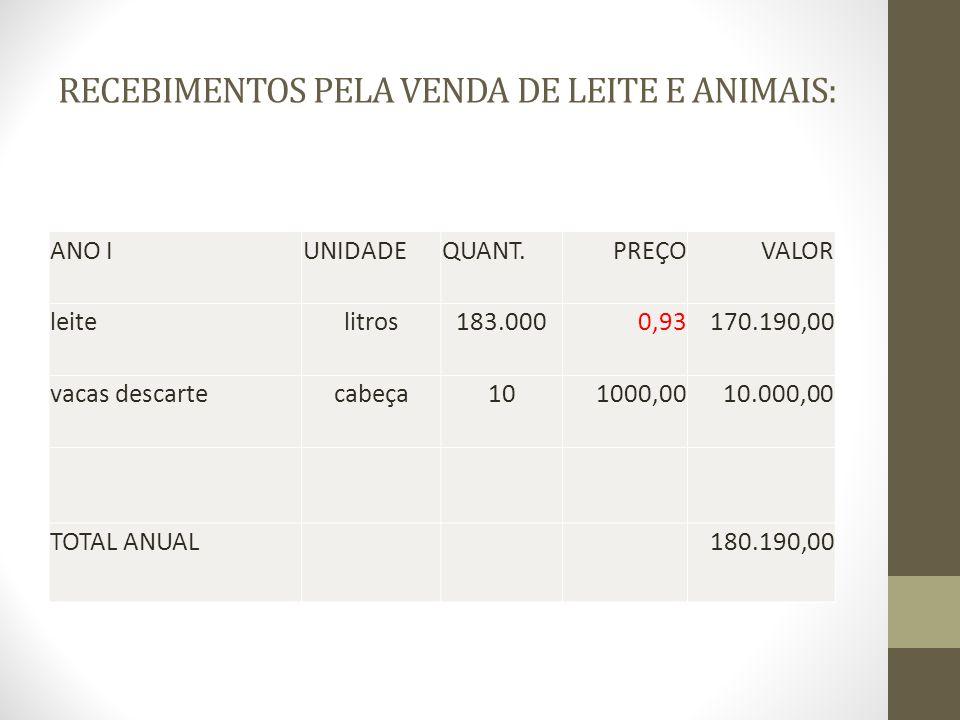 RECEBIMENTOS PELA VENDA DE LEITE E ANIMAIS: ANO IUNIDADEQUANT.PREÇOVALOR leitelitros183.0000,93170.190,00 vacas descartecabeça101000,0010.000,00 TOTAL