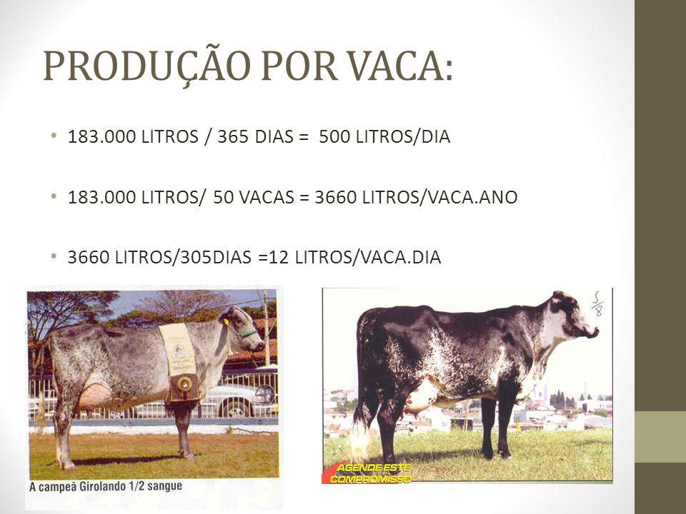 Cana-de-açúcar + 1% uréia 30 kg de cana corrigida c/uréia + 4 kg concentrado = 12 litros/vaca.dia