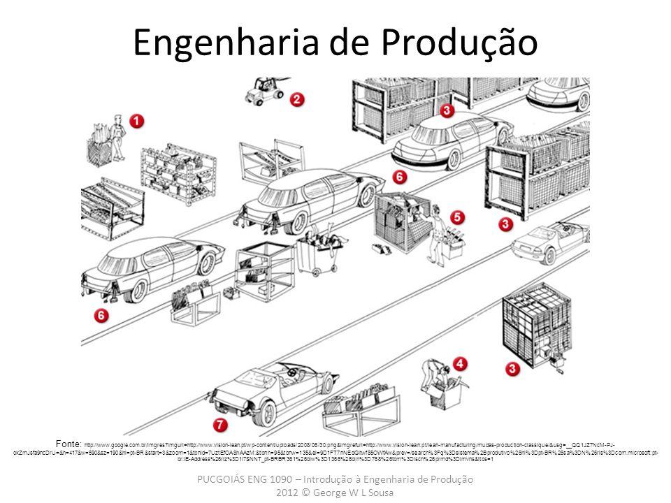 PUCGOIÁS ENG 1090 – Introdução à Engenharia de Produção 2012 © George W L Sousa Engenharia de Produção Fonte: http://www.google.com.br/imgres imgurl=http://www.vision-lean.pt/wp-content/uploads/2008/06/30.png&imgrefurl=http://www.vision-lean.pt/lean-manufacturing/mudas-production-classique/&usg=__QQ1JZ7NcM-PJ- okZmJsfa9ncDrU=&h=417&w=590&sz=190&hl=pt-BR&start=3&zoom=1&tbnid=7UztEfOA8hAAzM:&tbnh=95&tbnw=135&ei=9D1FT7nNEdGItwf85OWfAw&prev=/search%3Fq%3Dsistema%2Bprodutivo%26hl%3Dpt-BR%26sa%3DN%26rls%3Dcom.microsoft:pt- br:IE-Address%26rlz%3D1I7SNNT_pt-BRBR361%26biw%3D1366%26bih%3D768%26tbm%3Disch%26prmd%3Dimvns&itbs=1