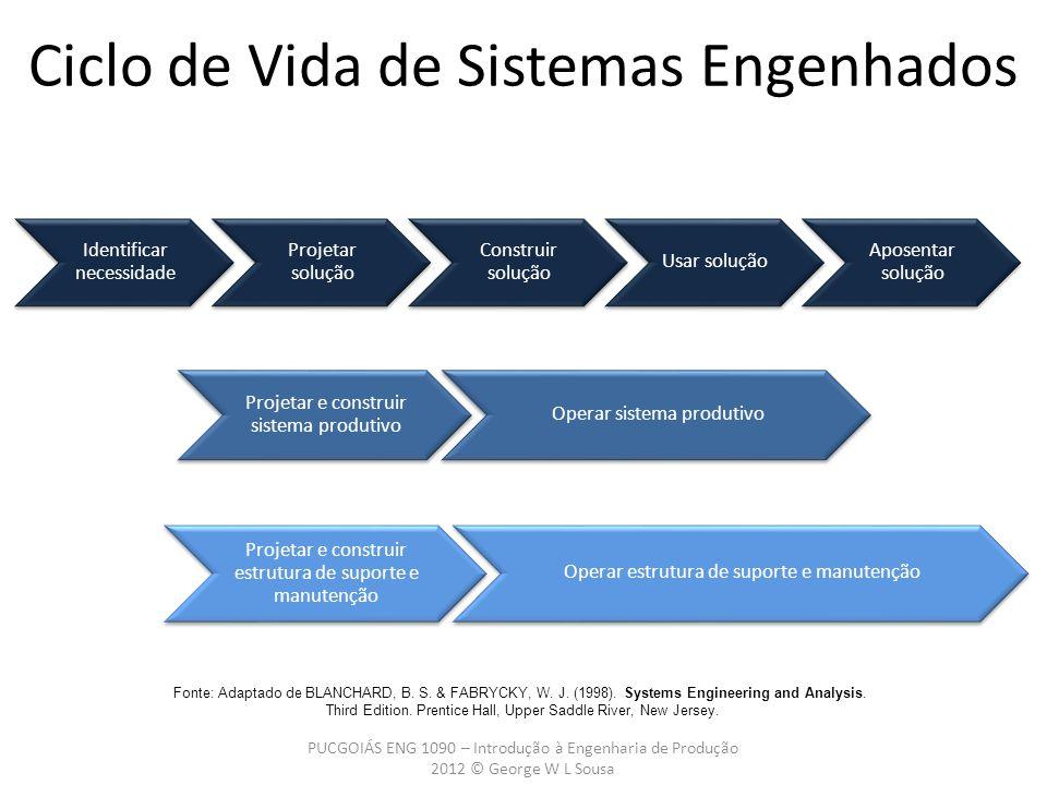 Ciclo de Vida de Sistemas Engenhados PUCGOIÁS ENG 1090 – Introdução à Engenharia de Produção 2012 © George W L Sousa Identificar necessidade Projetar
