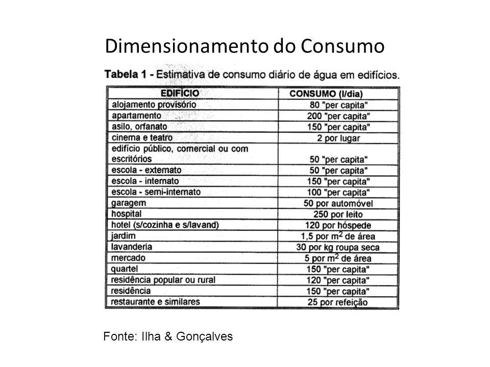 Dimensionamento do Consumo Fonte: Ilha & Gonçalves