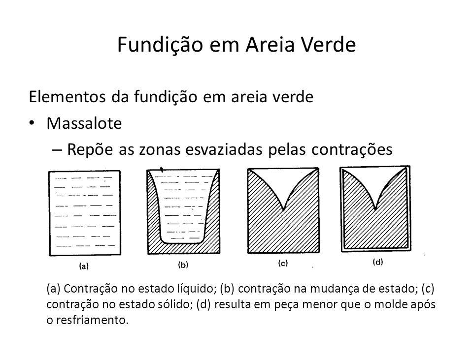 Fundição em Areia Verde Elementos da fundição em areia verde Massalote – Repõe as zonas esvaziadas pelas contrações (a) Contração no estado líquido; (