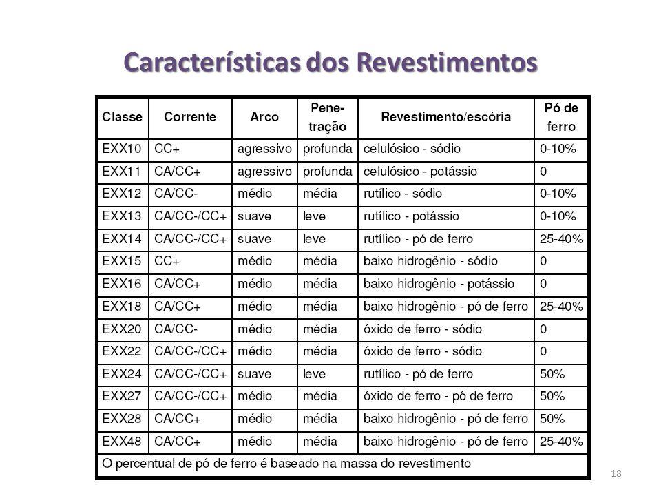 Características dos Revestimentos 18