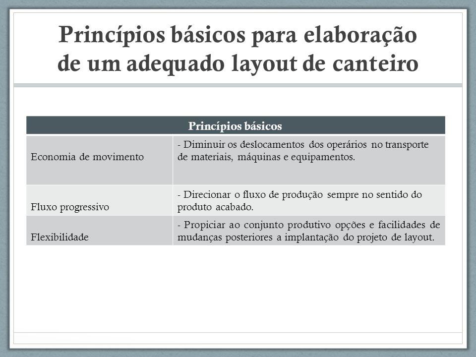 Princípios básicos para elaboração de um adequado layout de canteiro Princípios básicos Economia de movimento - Diminuir os deslocamentos dos operário