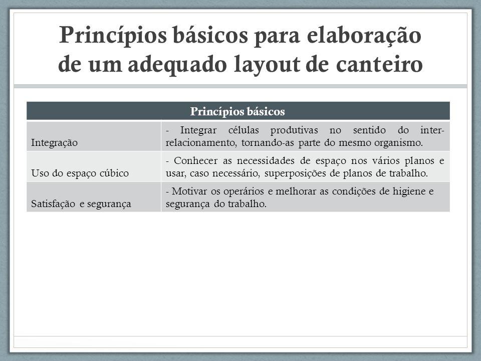 Princípios básicos para elaboração de um adequado layout de canteiro Princípios básicos Integração - Integrar células produtivas no sentido do inter-