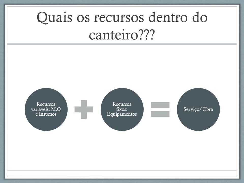 Quais os recursos dentro do canteiro??? Recursos variáveis: M.O e Insumos Recursos fixos: Equipamentos Serviço/ Obra