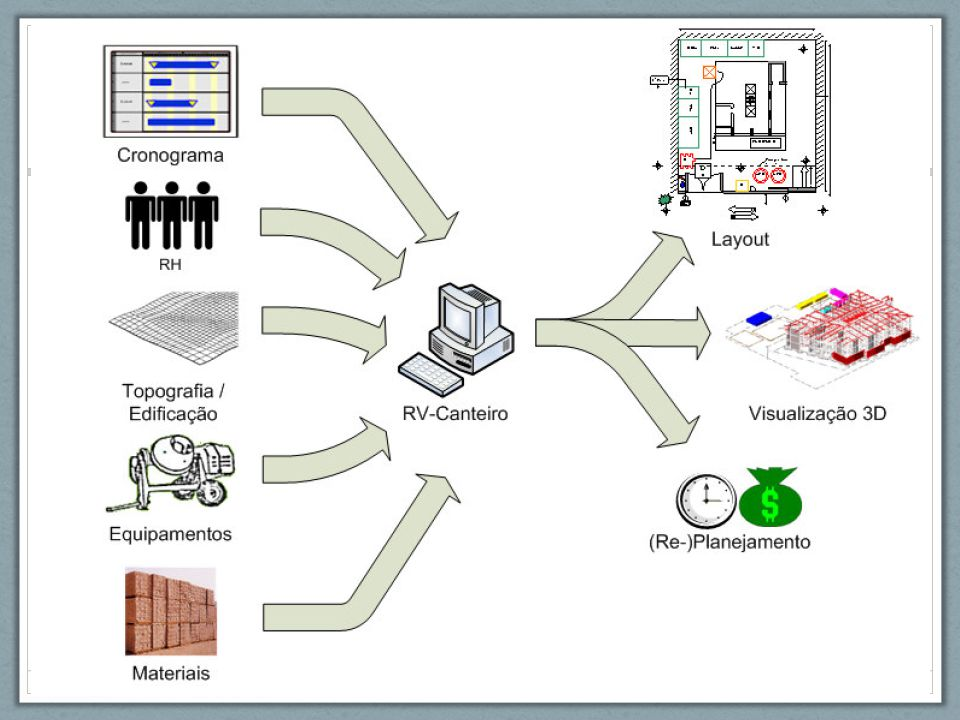Por quê estudar canteiro? Usuários Estrutura / Vedação Clientes internos + externos Fornecedores