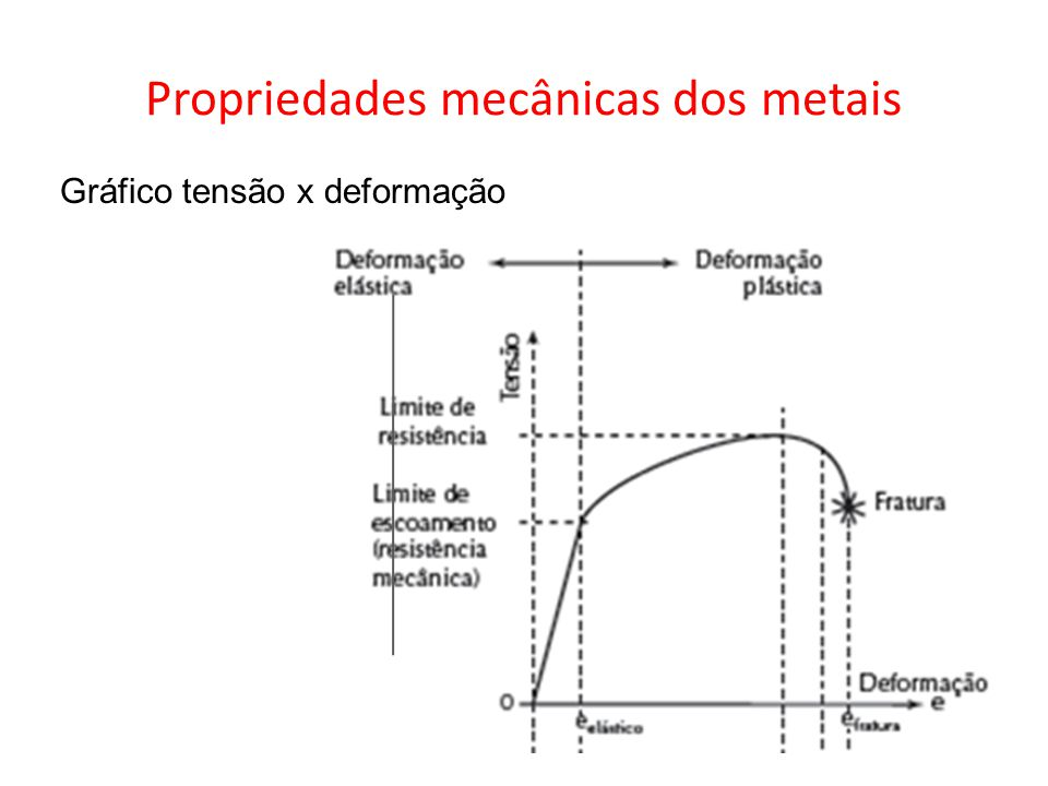 Propriedades mecânicas dos metais Gráfico tensão x deformação