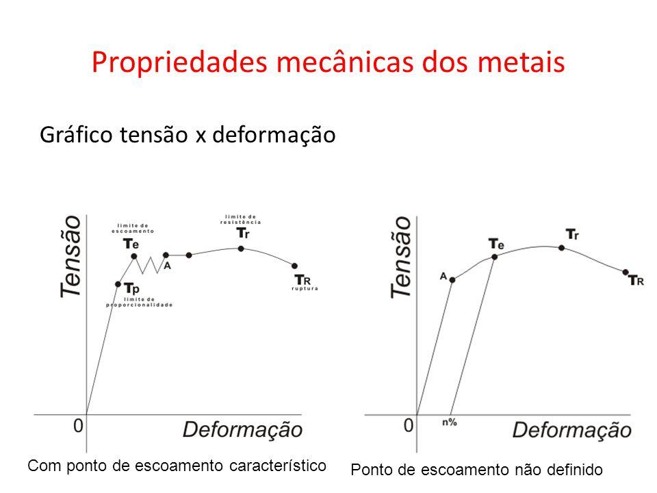 Propriedades mecânicas dos metais Gráfico tensão x deformação Com ponto de escoamento característico Ponto de escoamento não definido