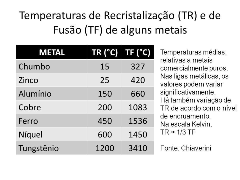 Temperaturas de Recristalização (TR) e de Fusão (TF) de alguns metais METALTR (°C)TF (°C) Chumbo15327 Zinco25420 Alumínio150660 Cobre2001083 Ferro4501