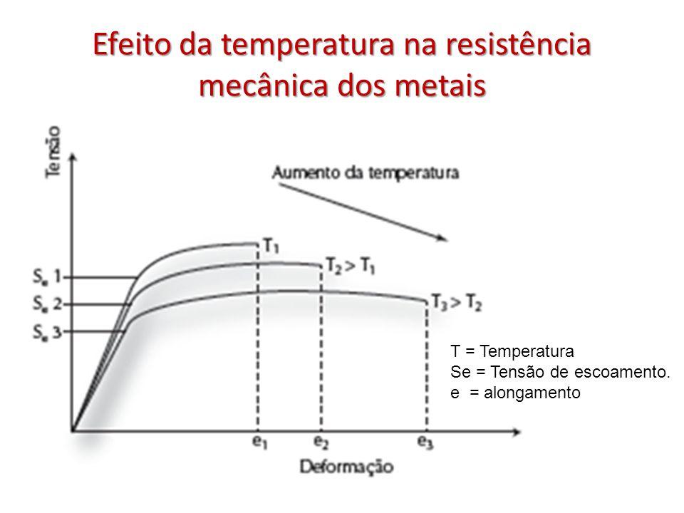 Efeito da temperatura na resistência mecânica dos metais T = Temperatura Se = Tensão de escoamento. e = alongamento