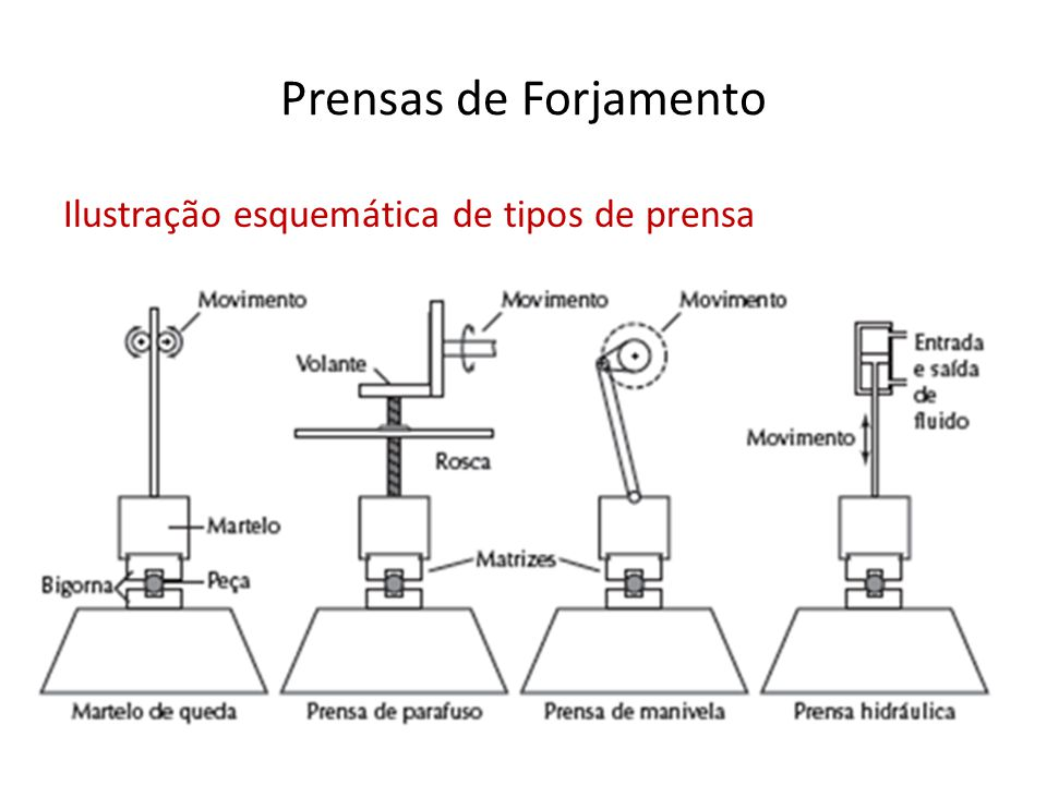 Prensas de forjamento Um tipo especial são as prensas horizontais, utilizadas na produção seriada de pequenas peças, como pregos e rebites parafusos (cabeça e, as vezes parte do corpo)