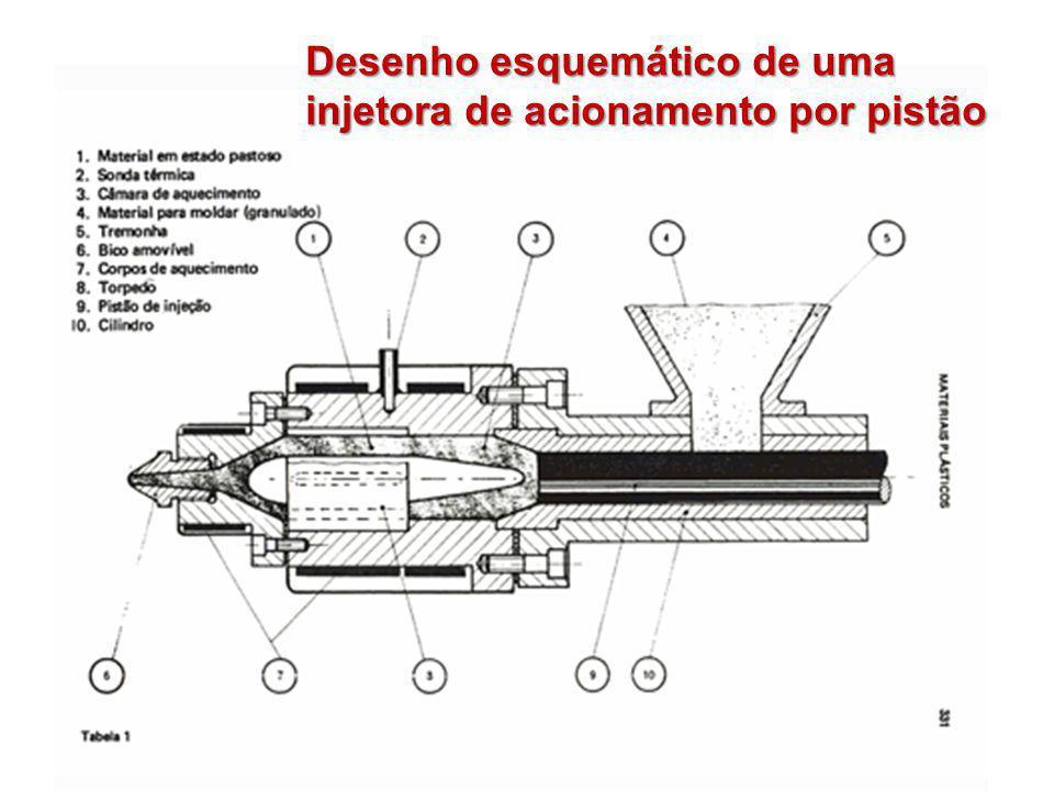Desenho esquemático de uma injetora de acionamento por pistão
