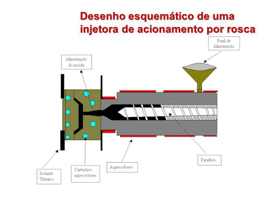 Desenho esquemático de uma injetora de acionamento por rosca