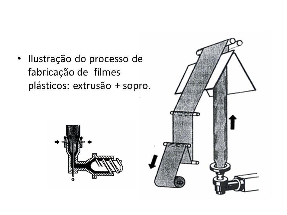 Ilustração do processo de fabricação de filmes plásticos: extrusão + sopro.