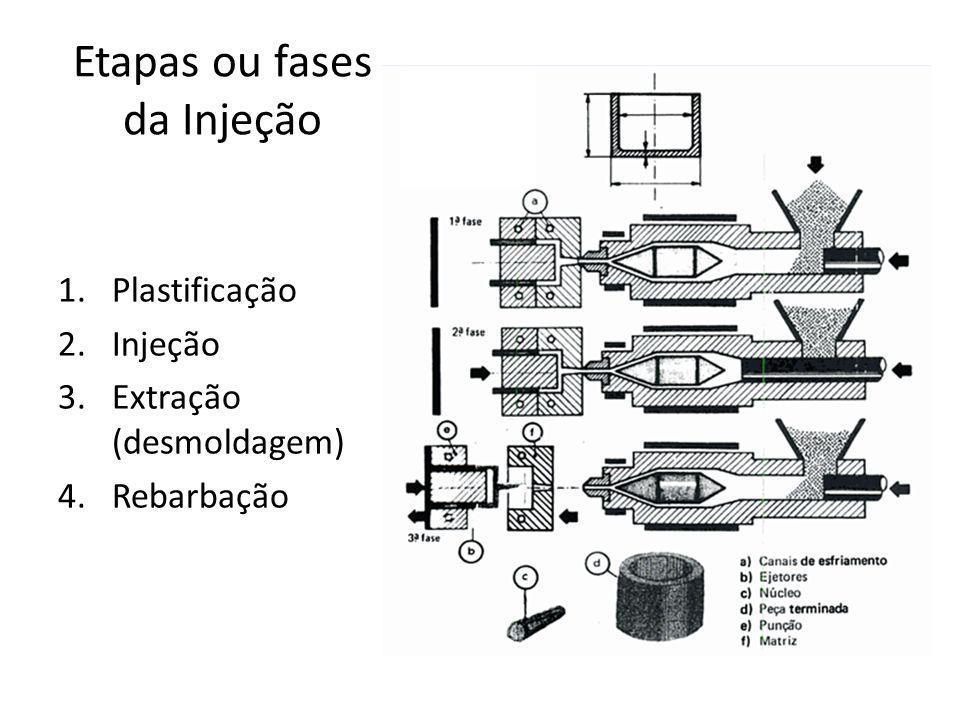 Máquinas Injetoras As injetoras subdividem-se em duas categorias: – Injeção por pistão – Injeção por rosca Nos dois casos, o plástico é aquecido no interior de um cilindro