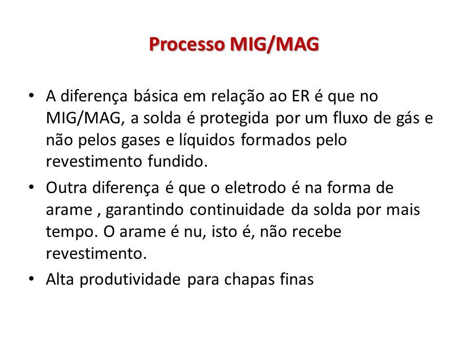 Processo MIG/MAG A diferença básica em relação ao ER é que no MIG/MAG, a solda é protegida por um fluxo de gás e não pelos gases e líquidos formados pelo revestimento fundido.