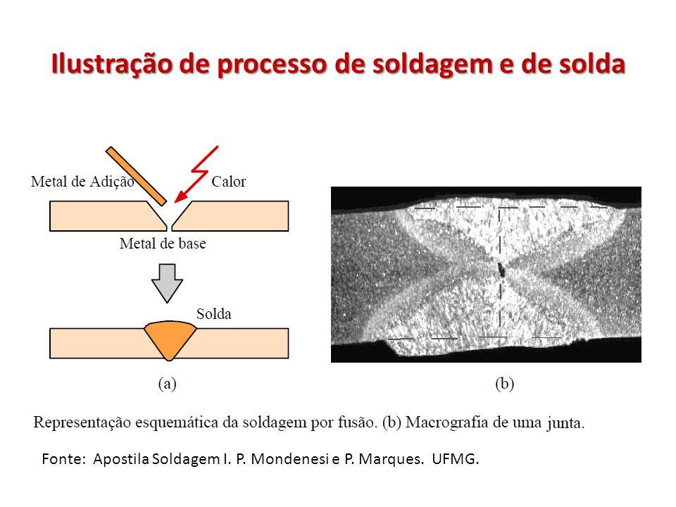 Processo Oxigás Processo de soldagem que usa a energia da combustão para promover a coalescência do metal de adição e/ou metal de base.
