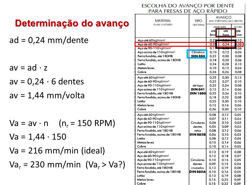 Determinação do avanço ad = 0,24 mm/dente av = ad · z av = 0,24 · 6 dentes av = 1,44 mm/volta Va = av · n (n r = 150 RPM) Va = 1,44 · 150 Va = 216 mm/