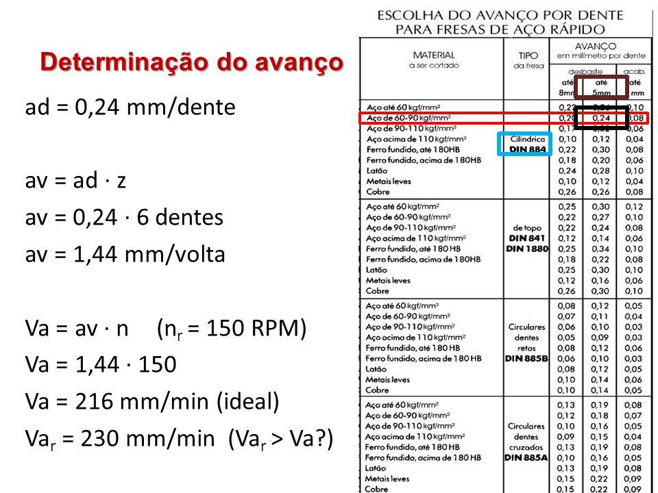 Determinação do avanço ad = 0,24 mm/dente av = ad · z av = 0,24 · 6 dentes av = 1,44 mm/volta Va = av · n (n r = 150 RPM) Va = 1,44 · 150 Va = 216 mm/min (ideal) Va r = 230 mm/min (Va r > Va?)