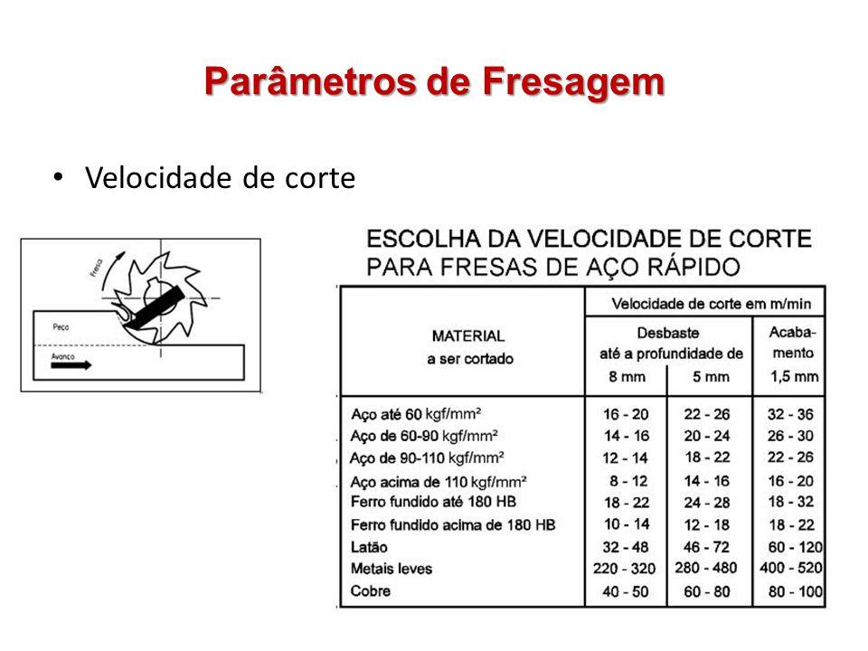 Parâmetros de Fresagem Velocidade de corte