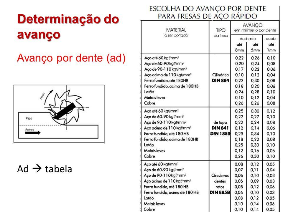 Determinação do avanço Avanço por dente (ad) Ad tabela