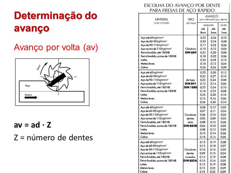 Determinação do avanço Avanço por volta (av) av = ad · Z Z = número de dentes
