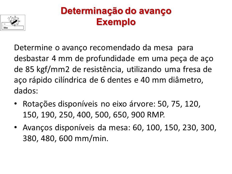 Determinação do avanço Exemplo Determine o avanço recomendado da mesa para desbastar 4 mm de profundidade em uma peça de aço de 85 kgf/mm2 de resistência, utilizando uma fresa de aço rápido cilíndrica de 6 dentes e 40 mm diâmetro, dados: Rotações disponíveis no eixo árvore: 50, 75, 120, 150, 190, 250, 400, 500, 650, 900 RMP.