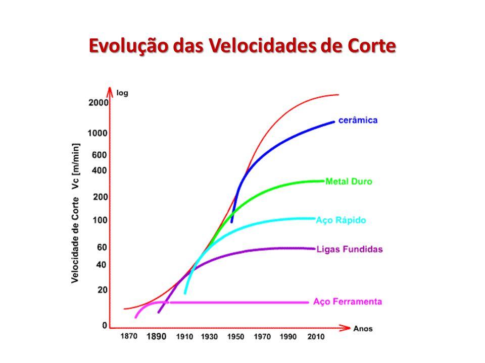 Evolução das Velocidades de Corte