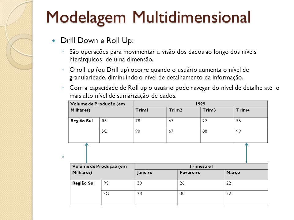 Modelagem Multidimensional Drill Down e Roll Up: São operações para movimentar a visão dos dados ao longo dos níveis hierárquicos de uma dimensão. O r