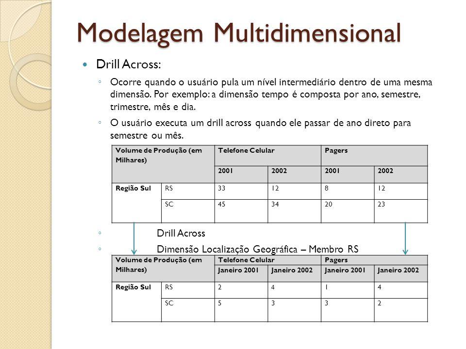 Modelagem Multidimensional Drill Across: Ocorre quando o usuário pula um nível intermediário dentro de uma mesma dimensão. Por exemplo: a dimensão tem