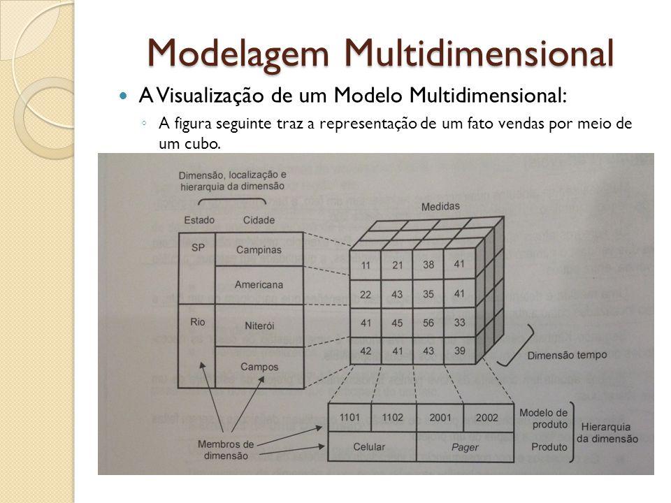 Modelagem Multidimensional - A medida é o volume de venda – o que é determinado pela combinação de três dimensões: localização, produto e tempo.