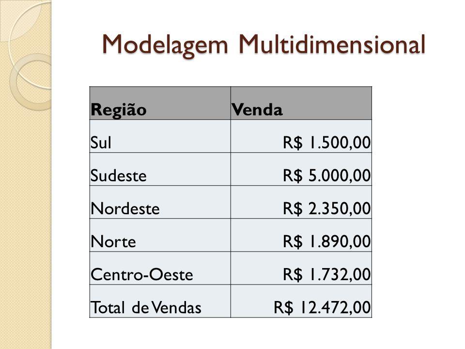 Modelagem Multidimensional RegiãoVenda SulR$ 1.500,00 SudesteR$ 5.000,00 NordesteR$ 2.350,00 NorteR$ 1.890,00 Centro-OesteR$ 1.732,00 Total de VendasR