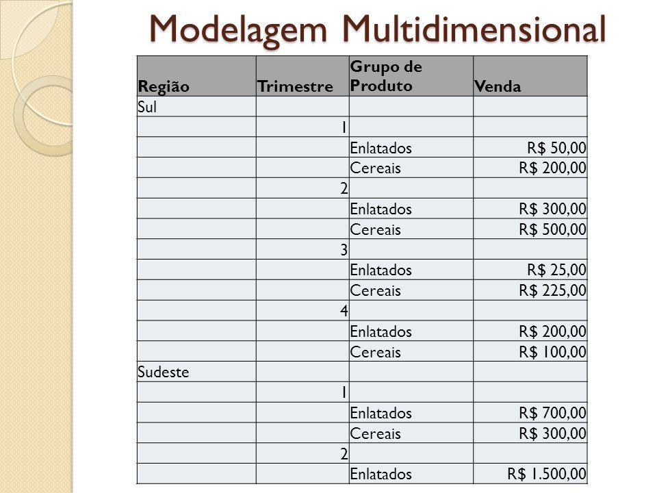 Modelagem Multidimensional RegiãoTrimestre Grupo de ProdutoVenda Sul 1 EnlatadosR$ 50,00 CereaisR$ 200,00 2 EnlatadosR$ 300,00 CereaisR$ 500,00 3 Enla