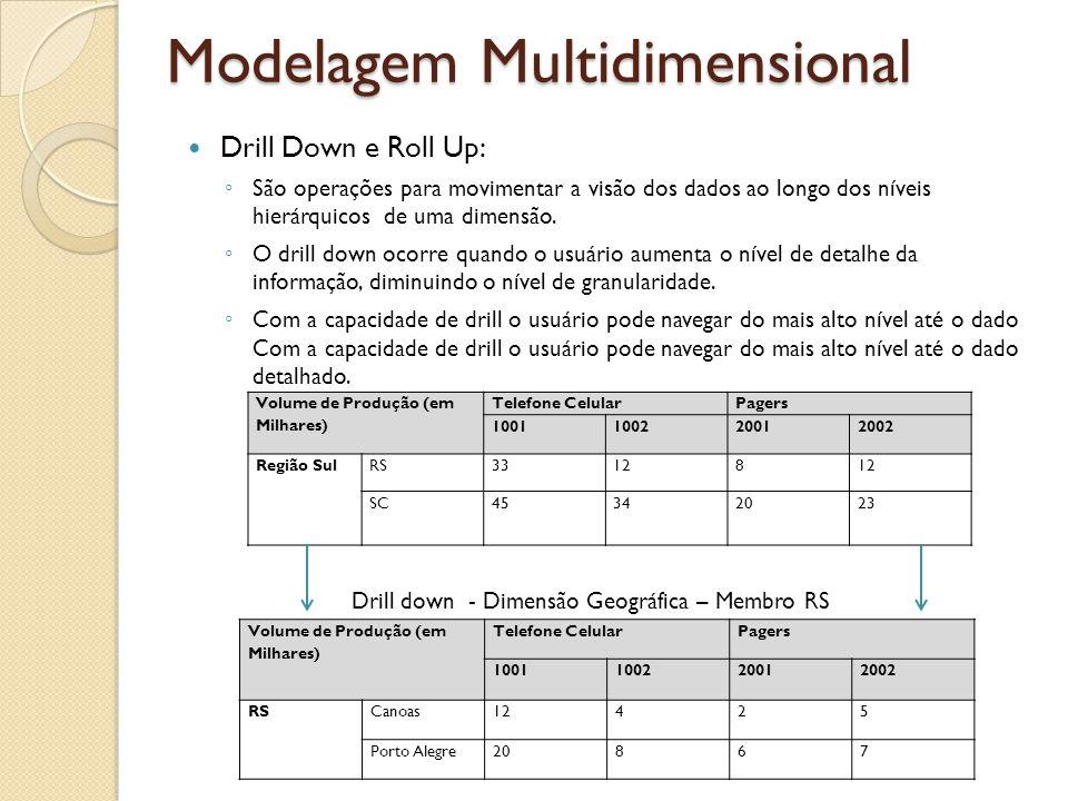Modelagem Multidimensional Drill Down e Roll Up: São operações para movimentar a visão dos dados ao longo dos níveis hierárquicos de uma dimensão.