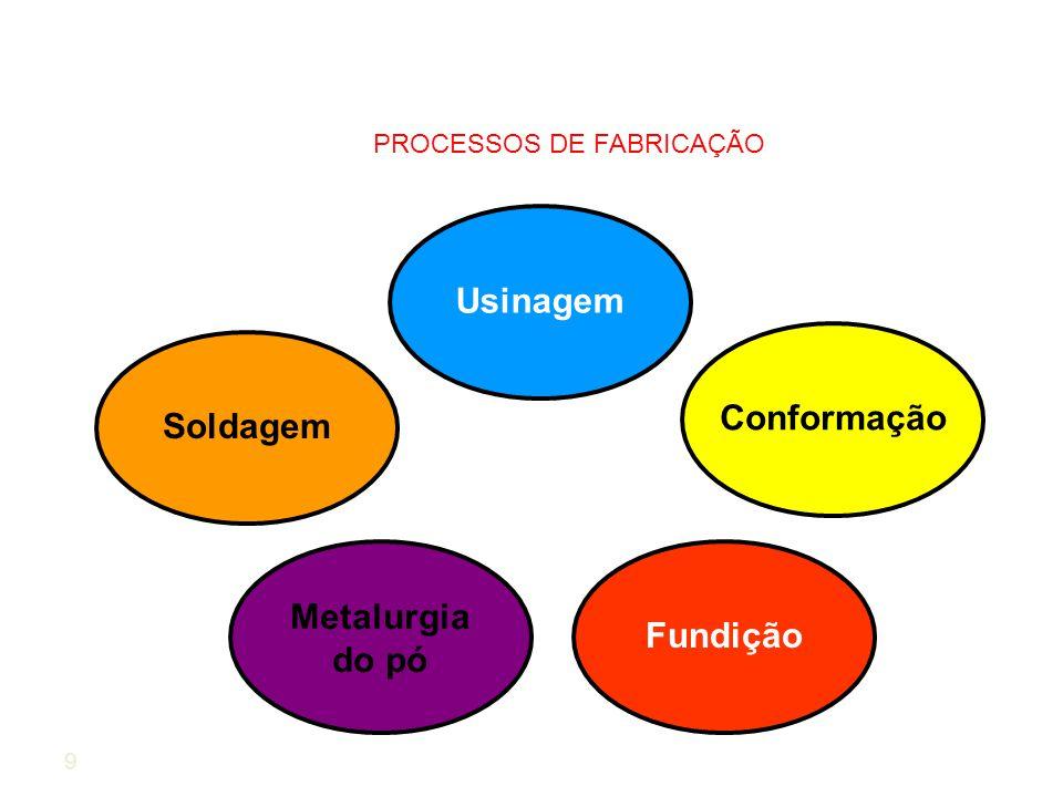 9 PROCESSOS DE FABRICAÇÃO Usinagem Conformação Metalurgia do pó Soldagem Fundição