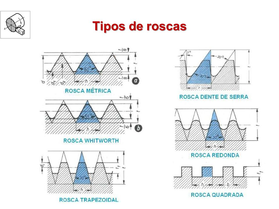 Operação de rosqueamento As roscas mais comuns são as triangulares Escartilhão = gabarito de roscas