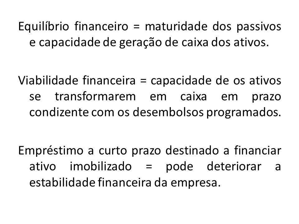 Equilíbrio financeiro = maturidade dos passivos e capacidade de geração de caixa dos ativos. Viabilidade financeira = capacidade de os ativos se trans
