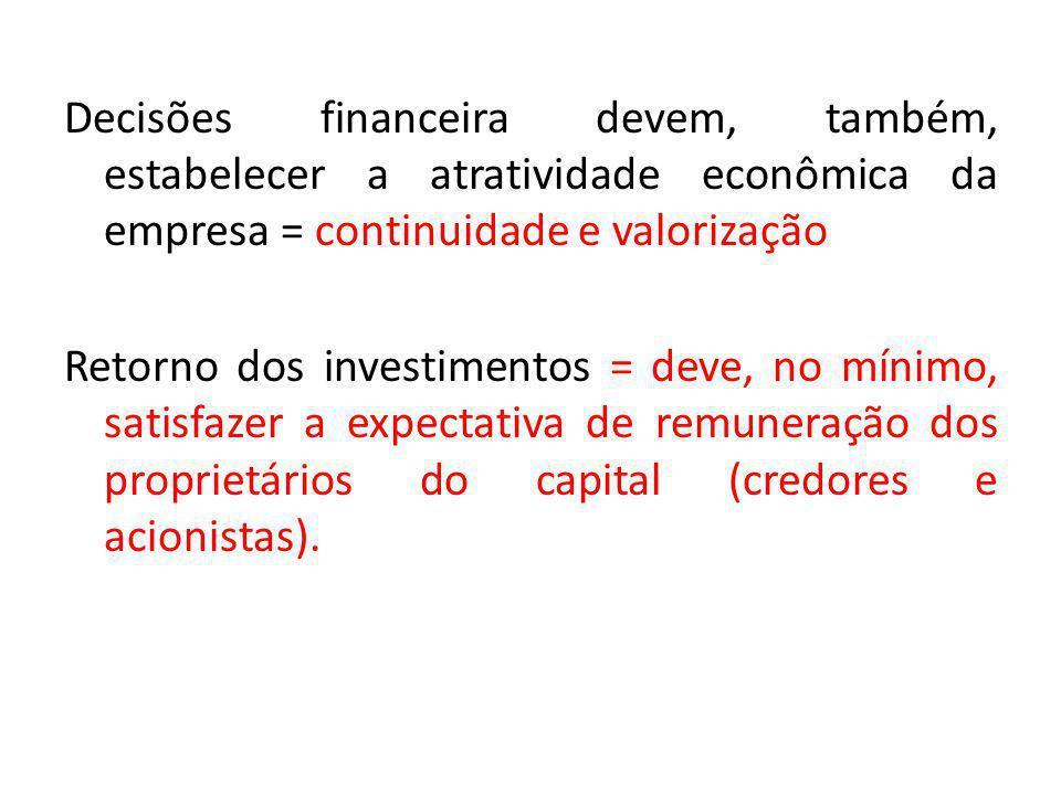 Decisões financeira devem, também, estabelecer a atratividade econômica da empresa = continuidade e valorização Retorno dos investimentos = deve, no m