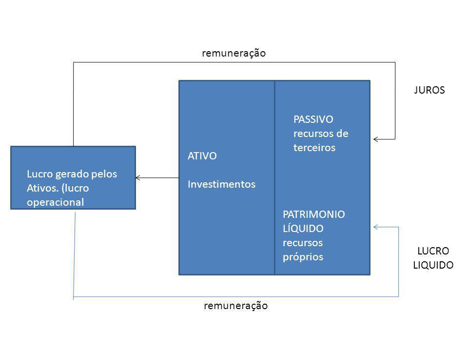 PASSIVO recursos de terceiros PATRIMONIO LÍQUIDO recursos próprios ATIVO Investimentos Lucro gerado pelos Ativos. (lucro operacional remuneração JUROS