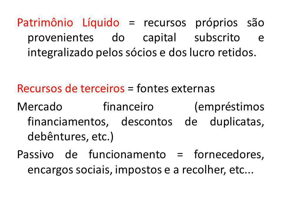 Patrimônio Líquido = recursos próprios são provenientes do capital subscrito e integralizado pelos sócios e dos lucro retidos. Recursos de terceiros =