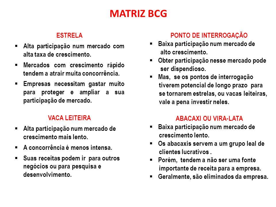 Matriz de Crescimento/ Participação do Boston Consulting Group (BCG) .