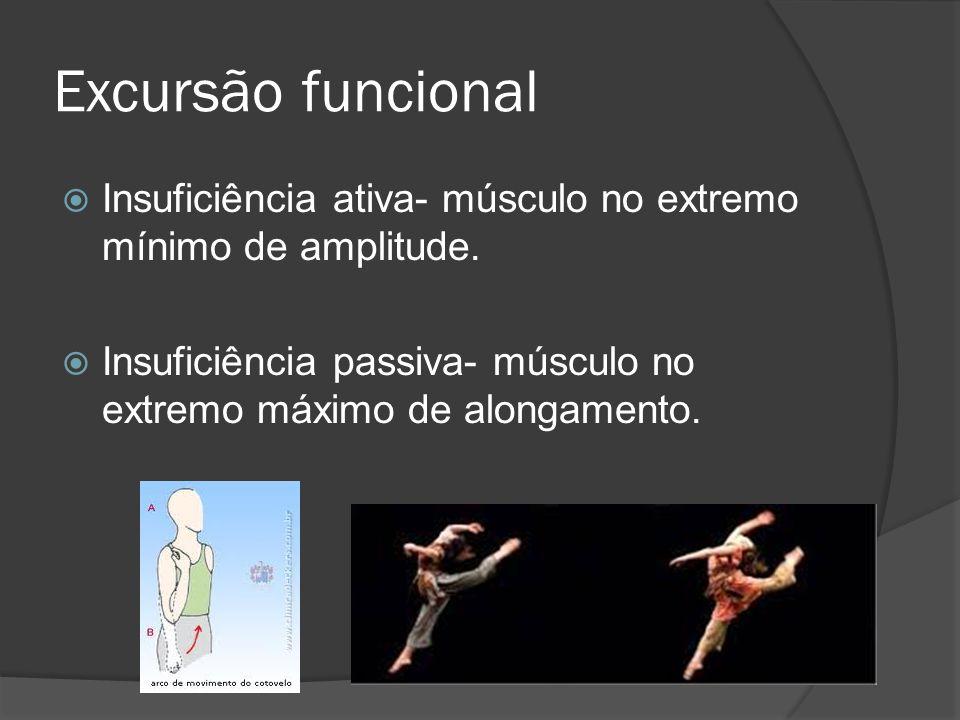 Excursão funcional Insuficiência ativa- músculo no extremo mínimo de amplitude. Insuficiência passiva- músculo no extremo máximo de alongamento.