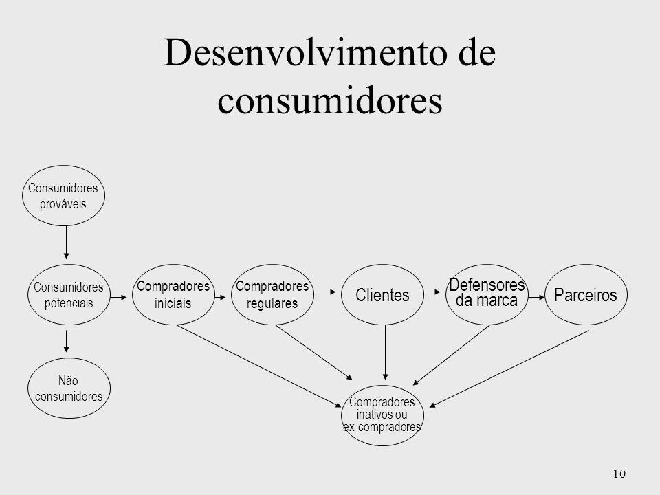 10 Desenvolvimento de consumidores Consumidores potenciais Compradores iniciais Não consumidores Compradores regulares Clientes Defensores da marca Pa